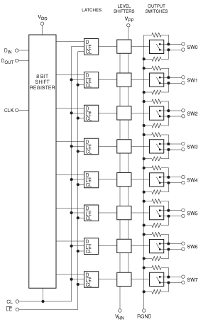 CPC7232 Block Diagram
